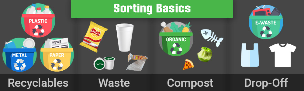 chart of recyclables, waste, compost, and dropoff basic sorting of waste overview